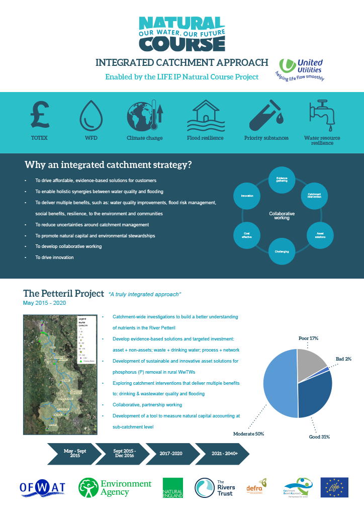 Integrated-catchment